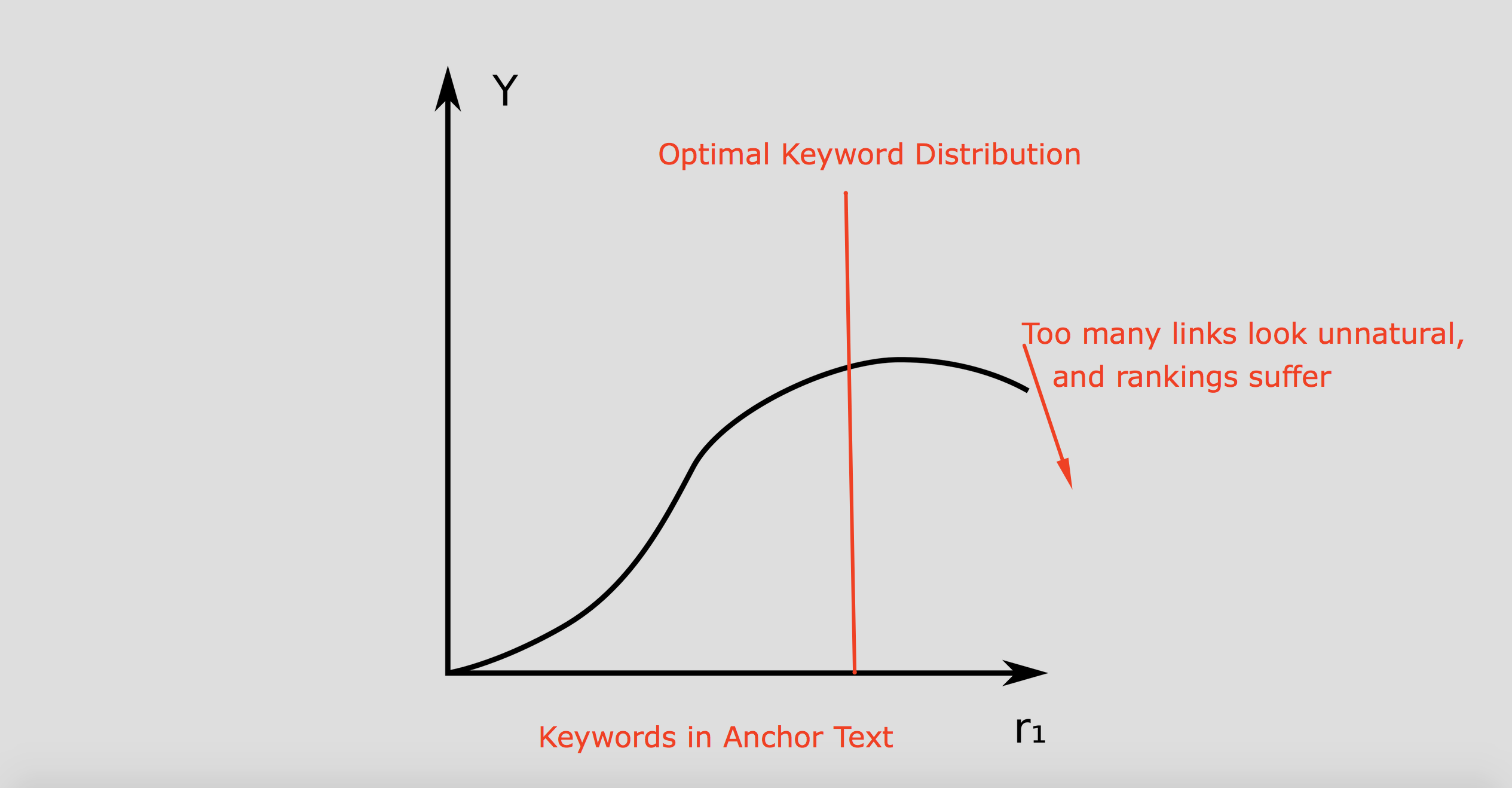 diminishing returns of keyword backlink profile