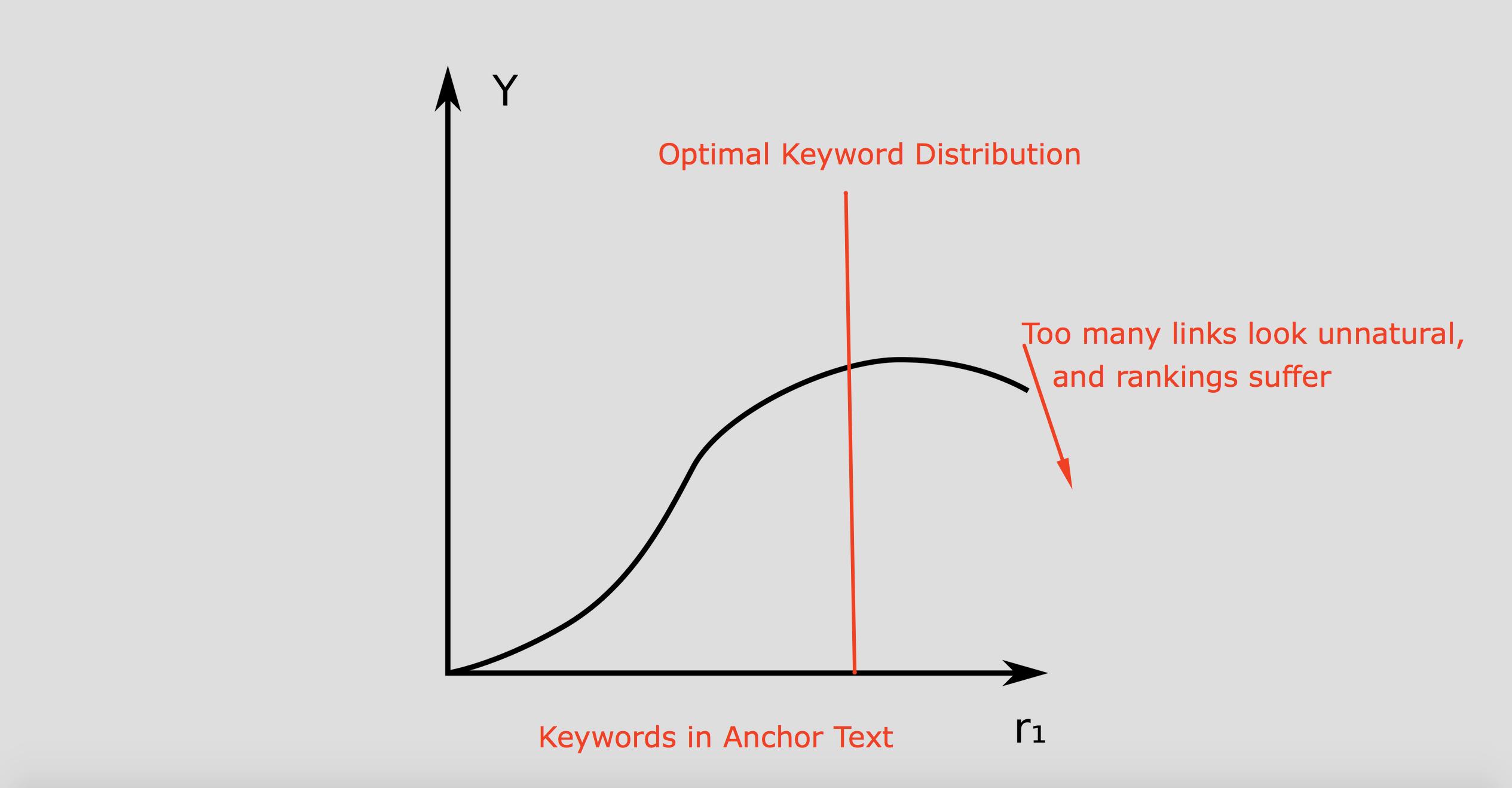 diminishing returns of keyword backlink profile