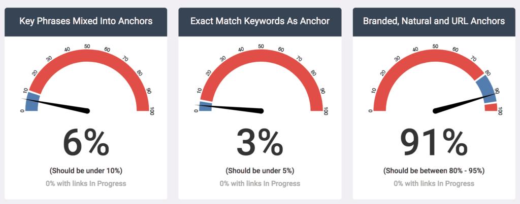 natural anchor text ratio