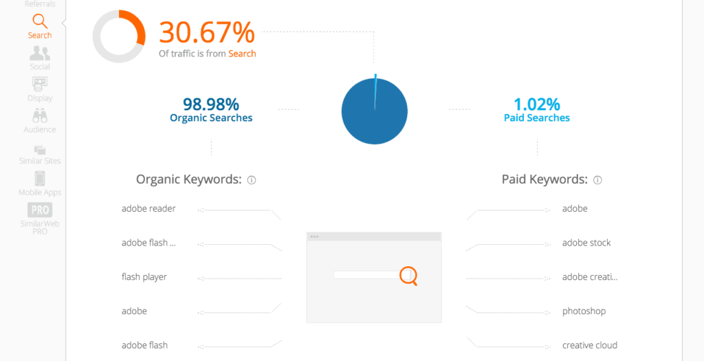 Similar web organic keywords