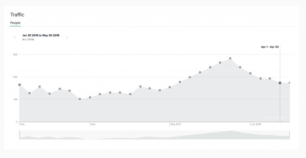 quantcast traffic estimation graph